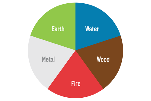 Colour Wheel — The Five Elements