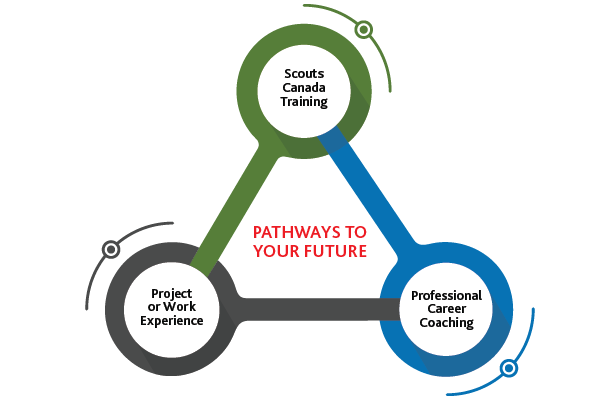 "How participants benefit from the ""Pathways to Your Future"" program"