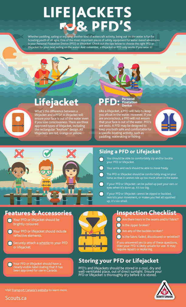 Link to Lifejackets and PFDs Infographic